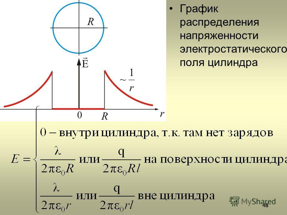 График распределения напряженности электростатического поля цилиндра48