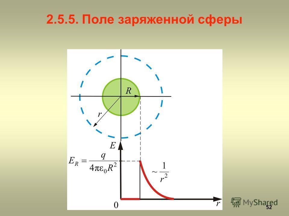 2.5.5. Поле заряженной сферы 52