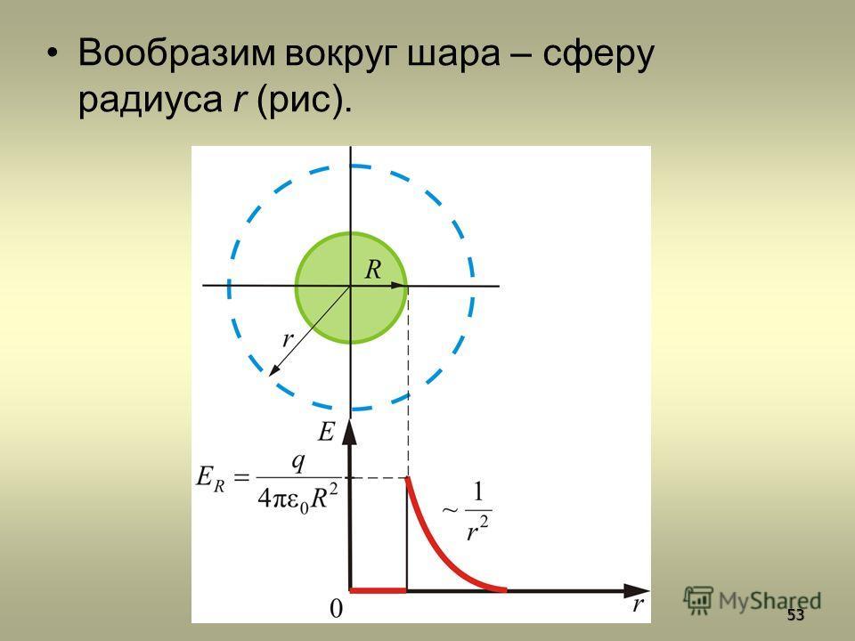 Вообразим вокруг шара – сферу радиуса r (рис). 53