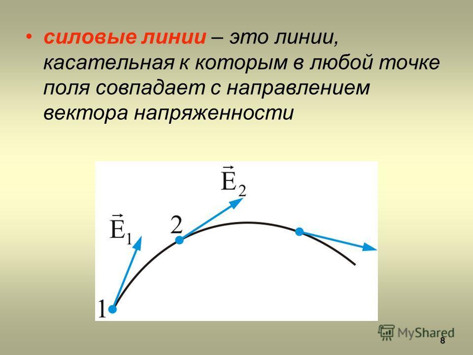 силовые линии – это линии, касательная к которым в любой точке поля совпадает с направлением вектора напряженности 8