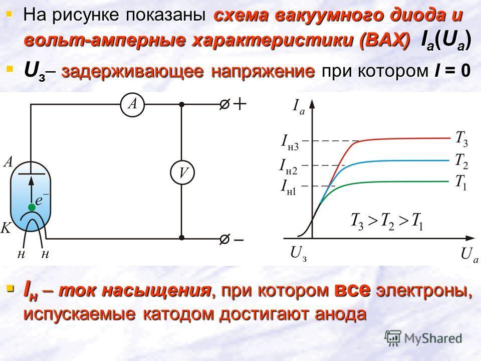 На рисунке показаны схема вакуумного диода и вольт-амперные характеристики (ВАХ) I a (U a ) На рисунке показаны схема вакуумного диода и вольт-амперные характеристики (ВАХ) I a (U a ) U з – задерживающее напряжение при котором I = 0 U з – задерживающ