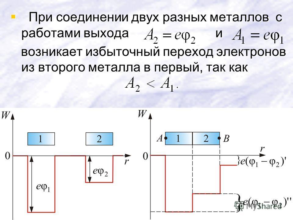 При соединении двух разных металлов с работами выходаи При соединении двух разных металлов с работами выходаи возникает избыточный переход электронов из второго металла в первый, так как возникает избыточный переход электронов из второго металла в пе