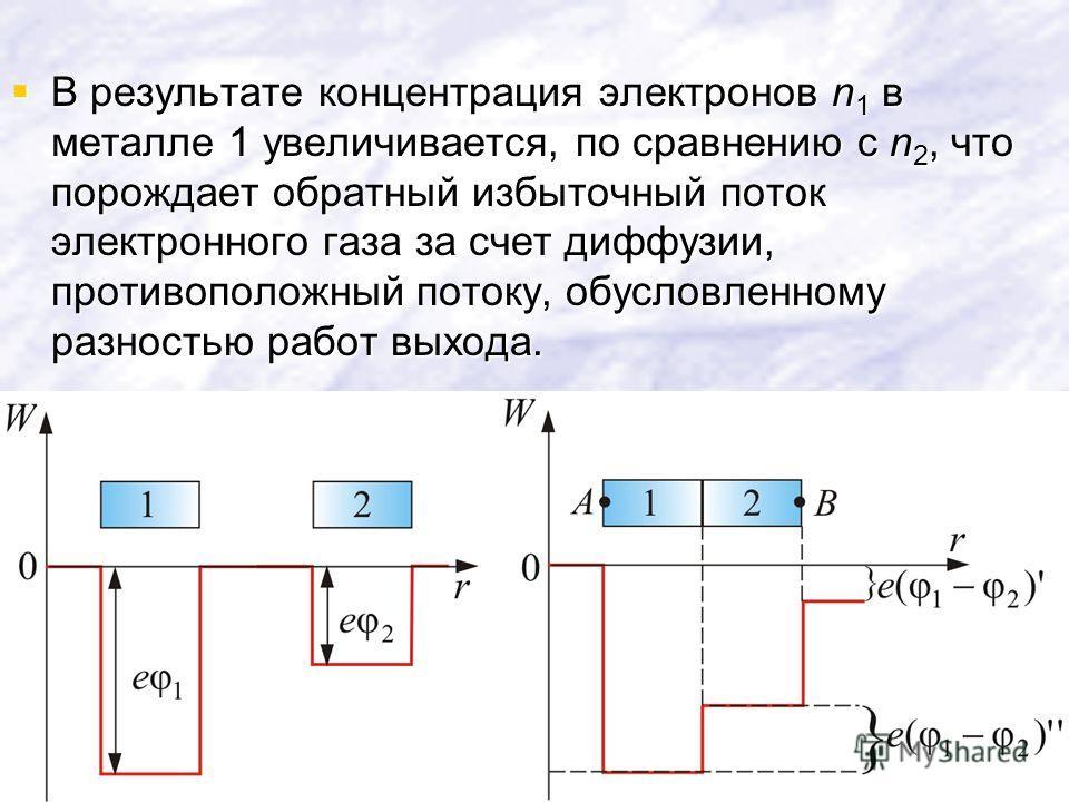 В результате концентрация электронов n 1 в металле 1 увеличивается, по сравнению с n 2, что порождает обратный избыточный поток электронного газа за счет диффузии, противоположный потоку, обусловленному разностью работ выхода. В результате концентрац