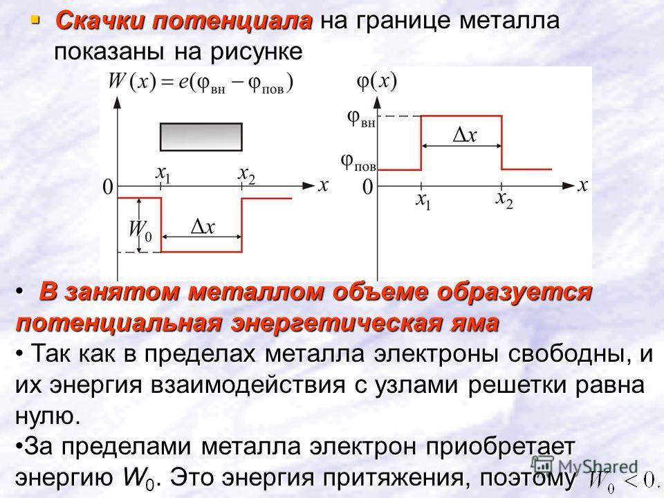 Скачки потенциала на границе металла показаны на рисунке Скачки потенциала на границе металла показаны на рисунке В занятом металлом объеме образуется потенциальная энергетическая яма В занятом металлом объеме образуется потенциальная энергетическая