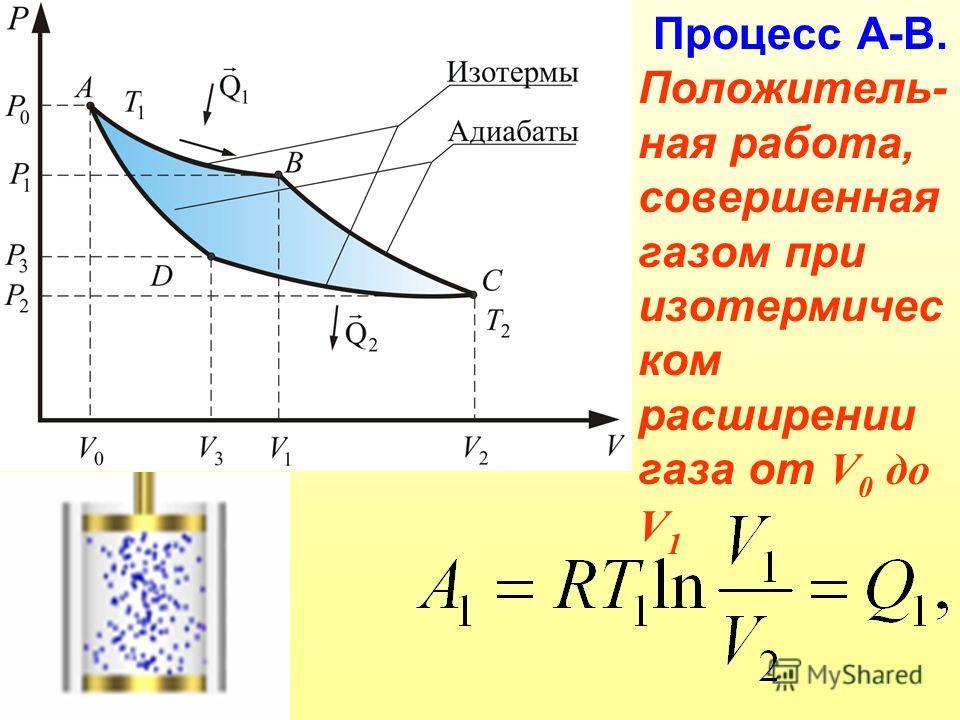 Процесс А-В. Положитель- ная работа, совершенная газом при изотермичес ком расширении газа от V 0 до V 1