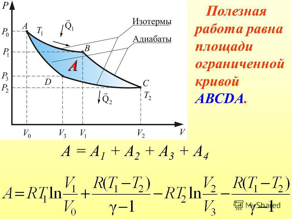 А = А 1 + А 2 + А 3 + А 4 А Полезная работа равна площади ограниченной кривой АВСDА. А