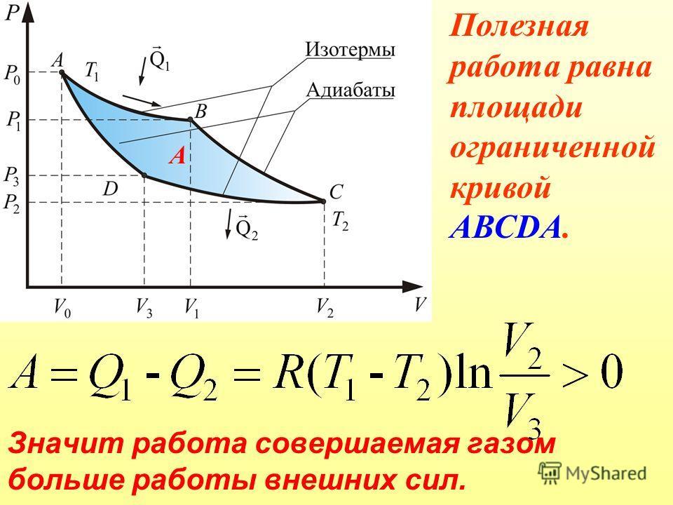 Значит работа совершаемая газом больше работы внешних сил. Полезная работа равна площади ограниченной кривой АВСDА. А