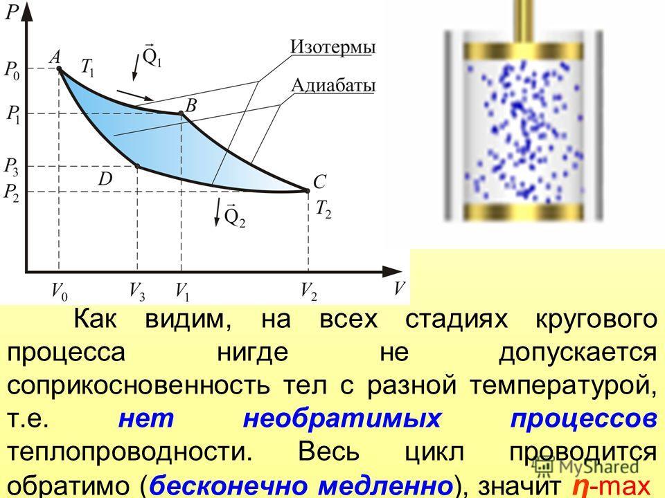 Как видим, на всех стадиях кругового процесса нигде не допускается соприкосновенность тел с разной температурой, т.е. нет необратимых процессов теплопроводности. Весь цикл проводится обратимо (бесконечно медленно), значит η -max