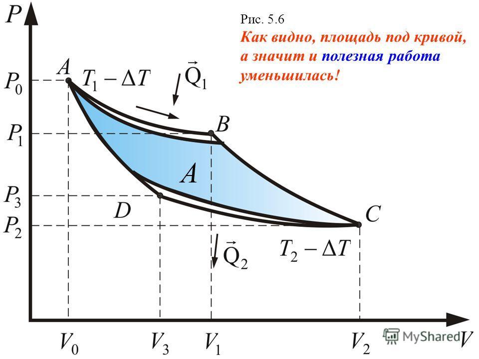 Рис. 5.6 Как видно, площадь под кривой, а значит и полезная работа уменьшилась! А