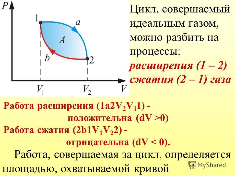 Цикл, совершаемый идеальным газом, можно разбить на процессы: расширения (1 – 2) сжатия (2 – 1) газа Работа расширения (1a2V 2 V 1 1) - положительна (dV >0) Работа сжатия (2b1V 1 V 2 2) - отрицательна (dV < 0). Работа, совершаемая за цикл, определяет