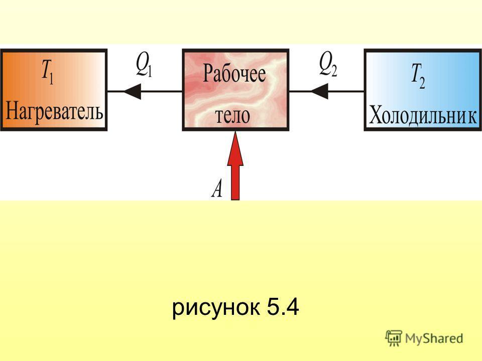 рисунок 5.4
