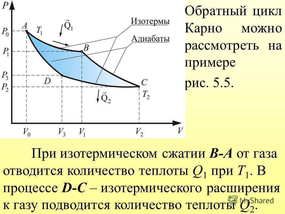 Обратный цикл Карно можно рассмотреть на примере рис. 5.5. При изотермическом сжатии В-А от газа отводится количество теплоты Q 1 при Т 1. В процессе D-С – изотермического расширения к газу подводится количество теплоты Q 2.