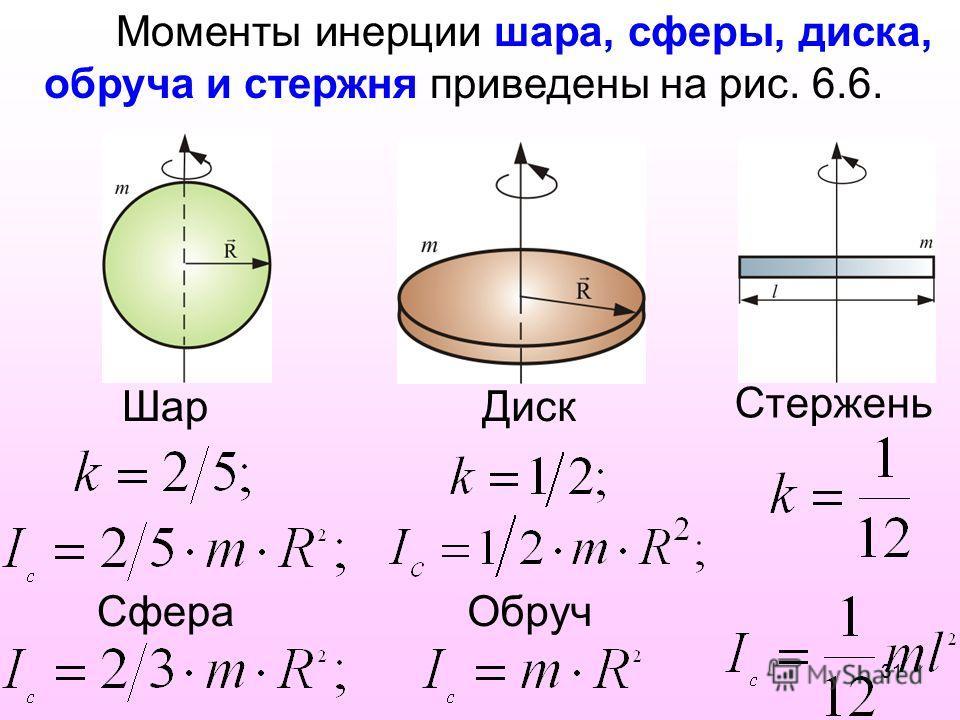 Моменты инерции шара, сферы, диска, обруча и стержня приведены на рис. 6.6. Шар Сфера Диск Обруч Стержень 31