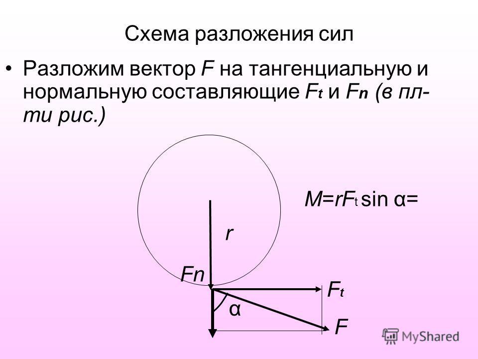 Схема разложения сил Разложим вектор F на тангенциальную и нормальную составляющие F t и F n (в пл- ти рис.) FtFt Fn F α r M=rF t sin α=