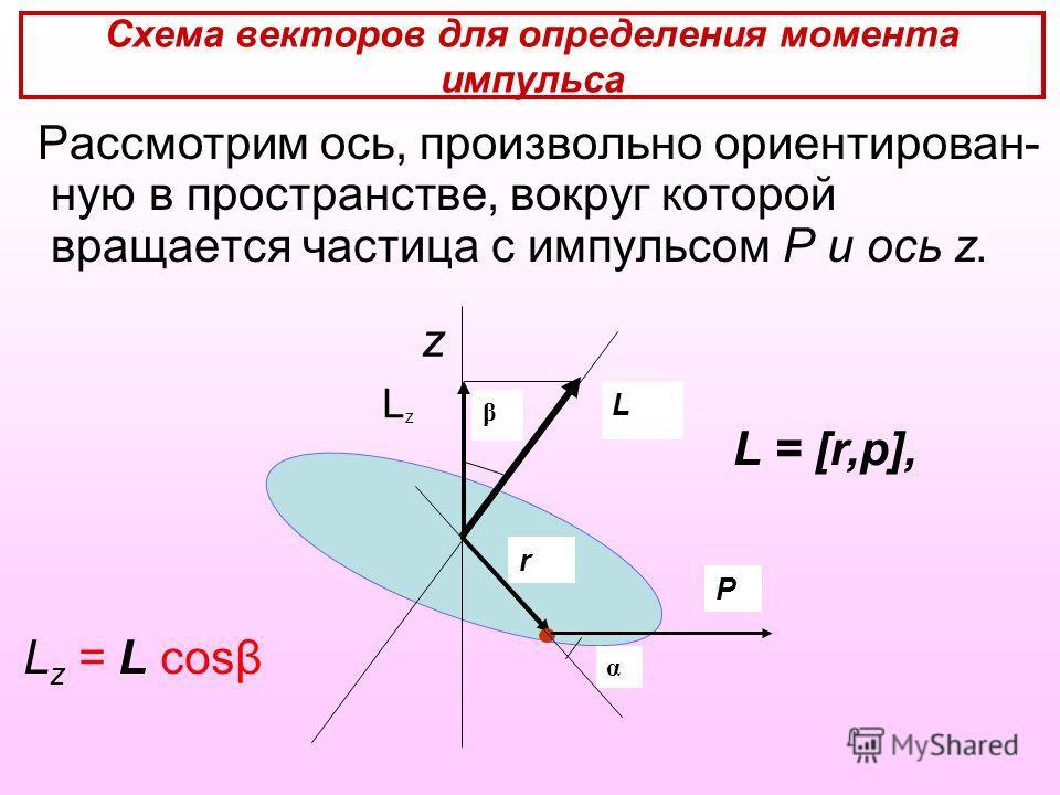 Схема векторов для определения момента импульса Рассмотрим ось, произвольно ориентирован- ную в пространстве, вокруг которой вращается частица с импульсом Р и ось z. L α r P β LzLz z L z = L cosβ L = [r,p],