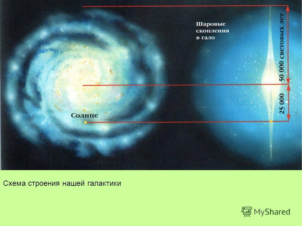 Схема строения нашей галактики