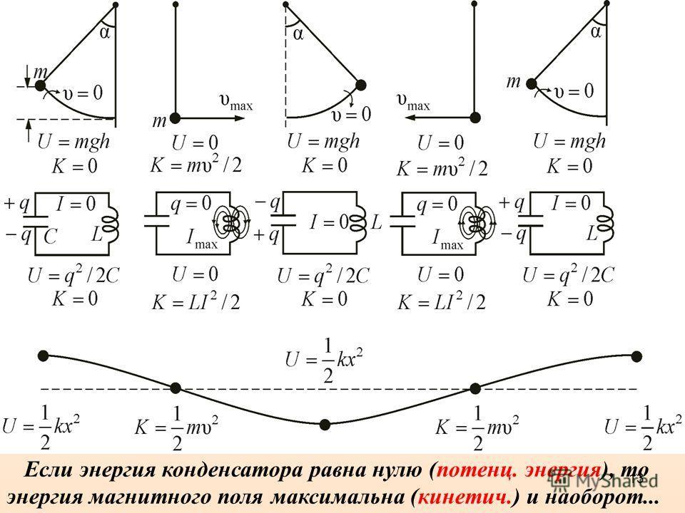 13 Если энергия конденсатора равна нулю (потенц. энергия), то энергия магнитного поля максимальна (кинетич.) и наоборот...