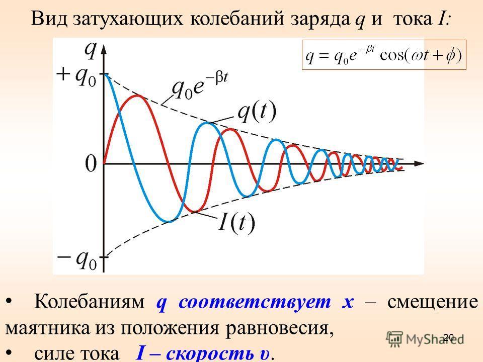 Вид затухающих колебаний заряда q и тока I: Колебаниям q соответствует x – смещение маятника из положения равновесия, силе тока I – скорость υ. 20