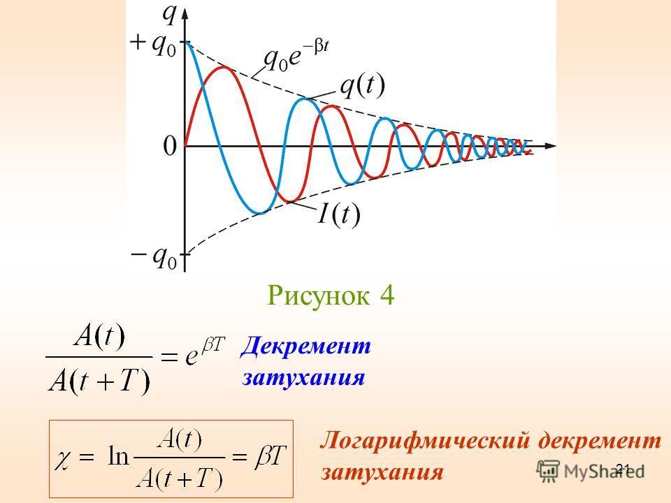 Рисунок 4 Логарифмический декремент затухания 21 Декремент затухания