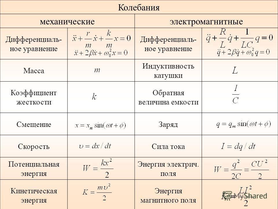 Колебания механическиеэлектромагнитные Дифференциаль- ное уравнение Масса Индуктивность катушки Коэффициент жесткости Обратная величина емкости СмещениеЗаряд СкоростьСила тока Потенциальная энергия Энергия электрич. поля Кинетическая энергия Энергия