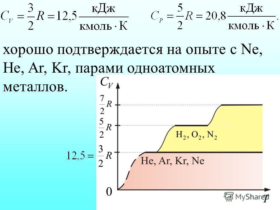 хорошо подтверждается на опыте с Ne, He, Ar, Kr, парами одноатомных металлов.