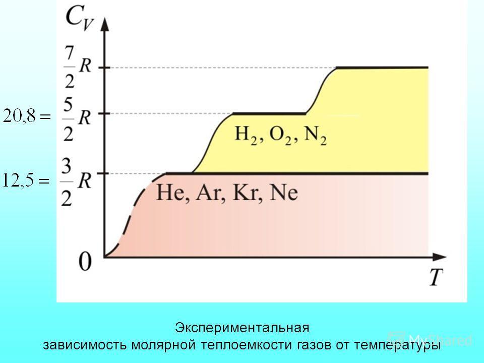 Экспериментальная зависимость молярной теплоемкости газов от температуры