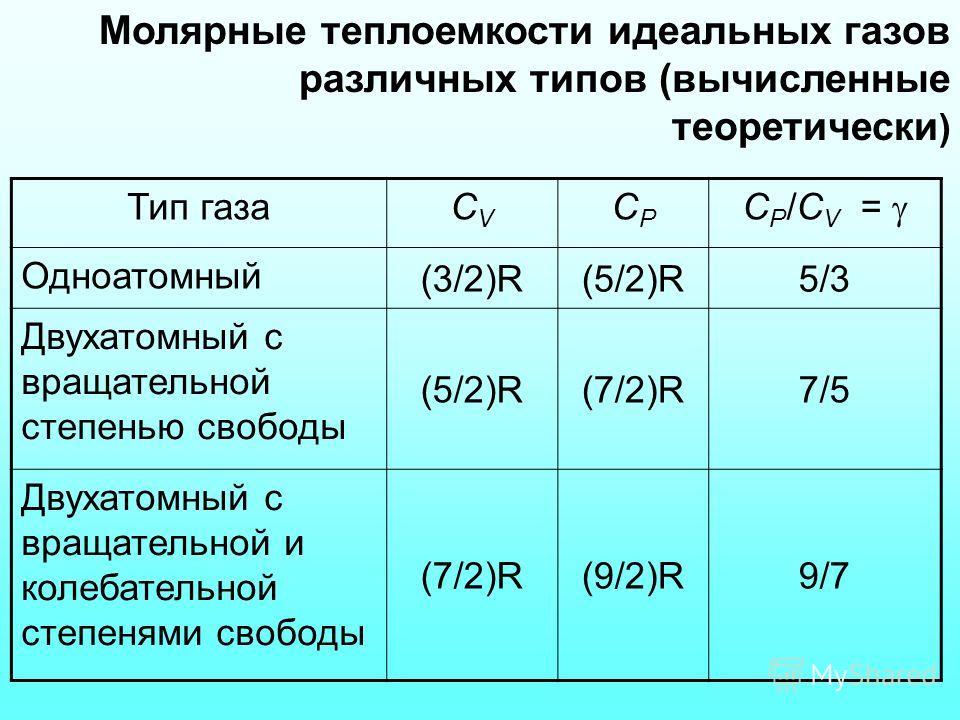 Молярные теплоемкости идеальных газов различных типов (вычисленные теоретически ) Тип газаСVСV СPСP С P /C V = Одноатомный (3/2)R(5/2)R5/3 Двухатомный с вращательной степенью свободы (5/2)R(7/2)R7/5 Двухатомный с вращательной и колебательной степеням