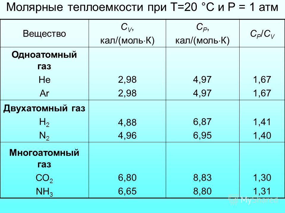 Молярные теплоемкости при Т=20 °С и P = 1 атм Вещество С V, кал/(моль К) С P, кал/(моль К) СP/CVСP/CV Одноатомный газ He Ar 2,98 4,97 1,67 Двухатомный газ H 2 N 2 4,88 4,96 6,87 6,95 1,41 1,40 Многоатомный газ СО 2 NH 3 6,80 6,65 8,83 8,80 1,30 1,31