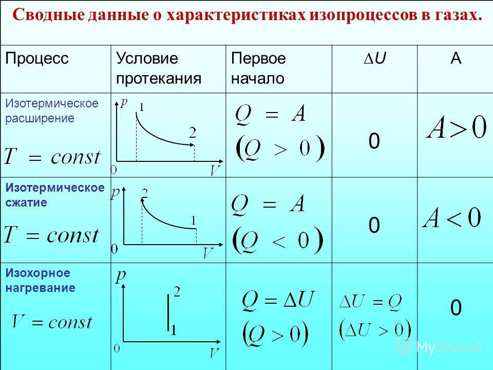 Сводные данные о характеристиках изопроцессов в газах. ПроцессУсловие протекания Первое начало U А Изотермическое расширение 0 Изотермическое сжатие 0 Изохорное нагревание 0