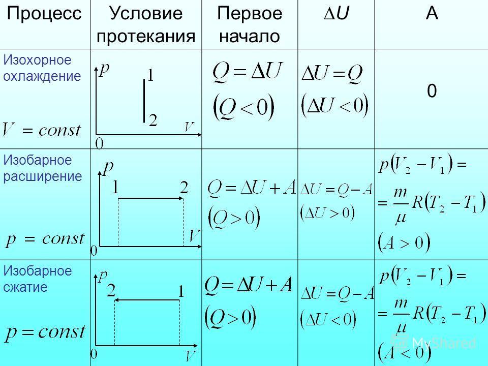 ПроцессУсловие протекания Первое начало U А Изохорное охлаждение 0 Изобарное расширение Изобарное сжатие