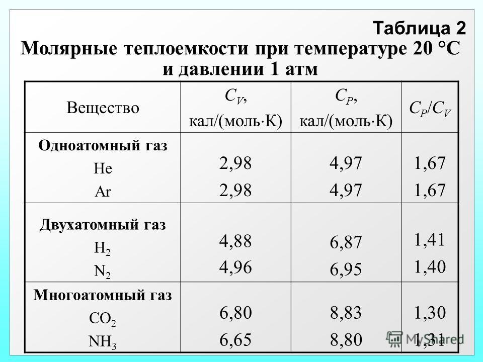 Таблица 2 Молярные теплоемкости при температуре 20 °С и давлении 1 атм Вещество С V, кал/(моль К) С P, кал/(моль К) СP/CVСP/CV Одноатомный газ He Ar 2,98 4,97 1,67 Двухатомный газ H 2 N 2 4,88 4,96 6,87 6,95 1,41 1,40 Многоатомный газ СО 2 NH 3 6,80