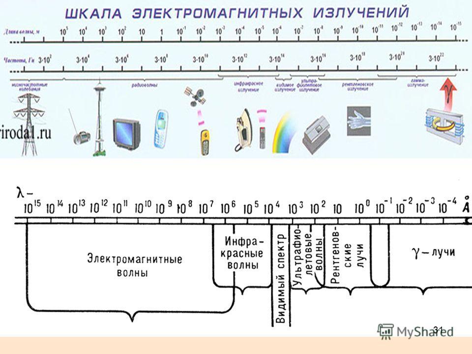 ДлинаНазваниеЧастота более 100 кмНизкочастотные электрические колебания0 – 3 кГц 100 км – 1 ммРадиоволны3 кГц – 3 ТГц 100 – 10 кммириаметровые (очень низкие частоты)3 – 3-кГц 10 – 1 кмкилометровые (низкие частоты)30 -– 300 кГц 1 км – 100 мгектометров