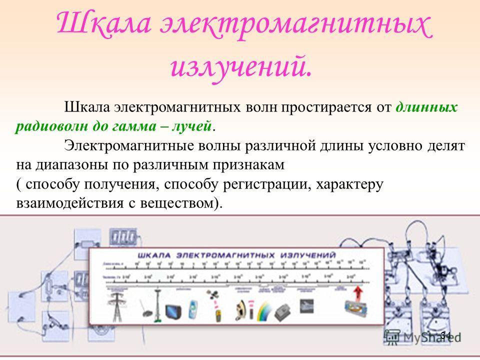 Электромагнитные излучения радиоволны Инфракрасное излучение Видимый свет Ультрафиолетовое излучение Рентгеновское излучение Гамма - излучение 33