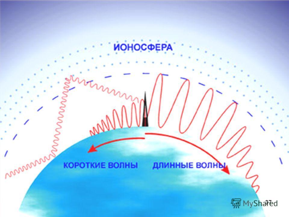 Виды излучений Длина волныПолучениеРегистра- ция Характери- стика, свойства Применение Радиоволны 10 км (3х10^ 4 – 3х10 ^12 Гц) Транзистор- ные цепи Резонатор Герца, Когерер, антенна Отражение, Преломление Дифракция Поляризация Связь и навигация Инфр