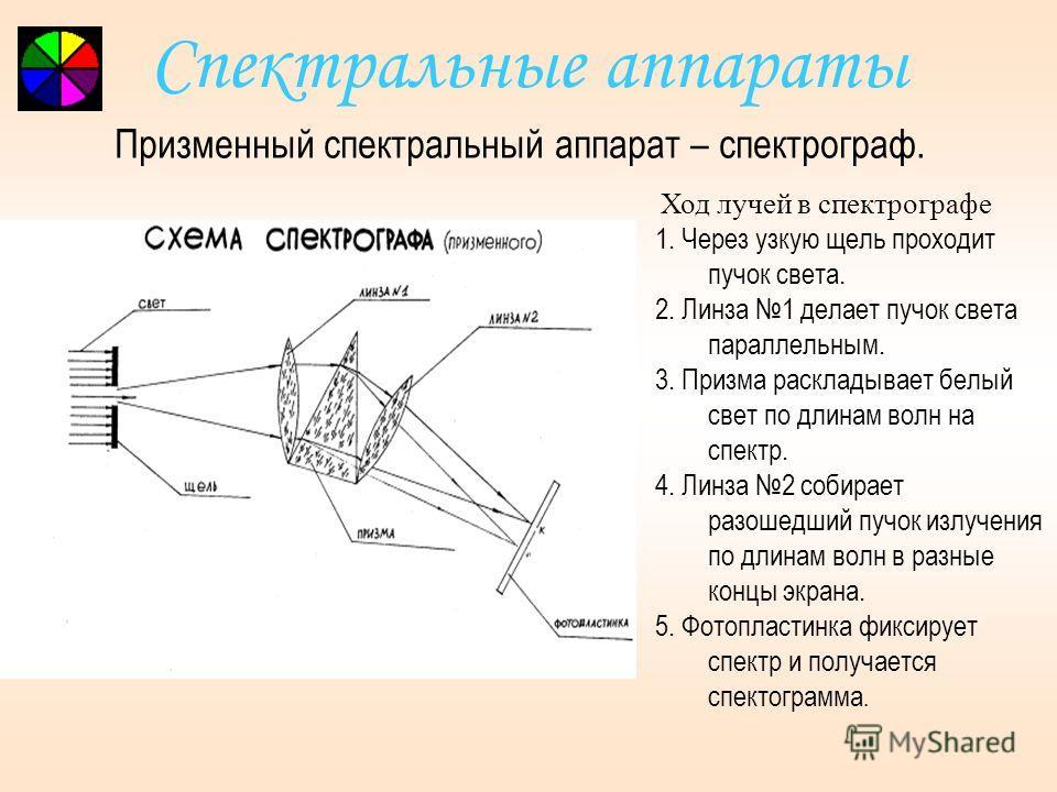 Спектральный анализ Явление поглощения широко используется в абсорбционном спектральном анализе смеси газов, основанном на измерениях спектров частот и интенсивностей линий (полос) поглощения. Структура спектров поглощения определяется составом и стр
