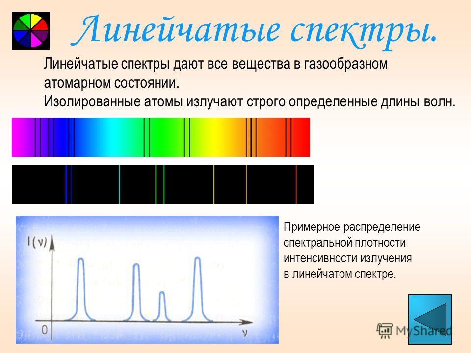 Непрерывные спектры. Непрерывные спектры дают тела, находящиеся в твердом, жидком состоянии, а также сильно сжатые газы. Распределение энергии по частотам в видимой части непрерывного спектра