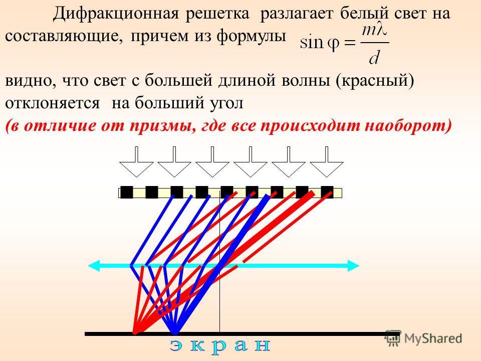 Угол отклонения лучей призмой тем больше, чем больше преломляющий угол призмы Лучи разных длин волн после прохождения призмы отклоняются на разные углы. Пучок белого света за призмой разлагается в спектр, который называется дисперсионным или призмати