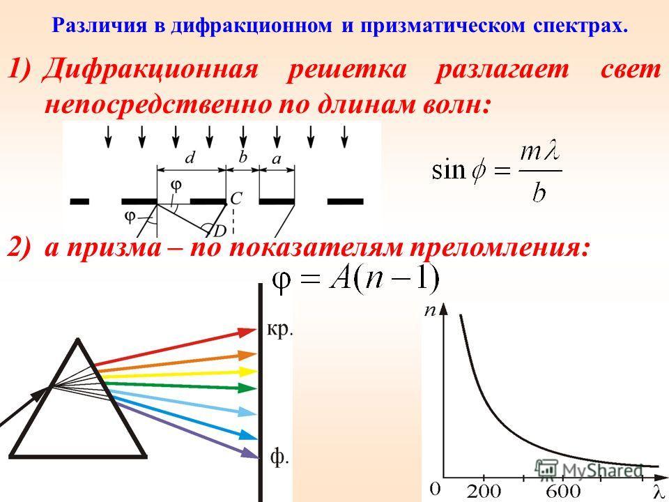 Дифракционная решетка разлагает белый свет на составляющие, причем из формулы видно, что свет с большей длиной волны (красный) отклоняется на больший угол (в отличие от призмы, где все происходит наоборот)