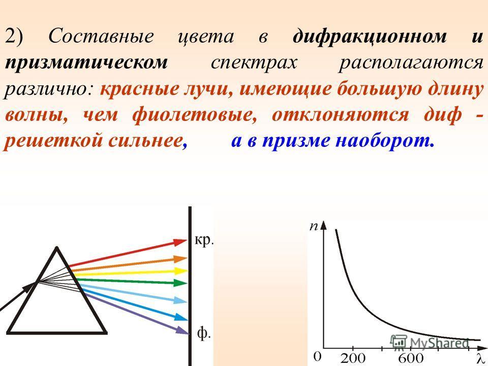 Различия в дифракционном и призматическом спектрах. 1)Дифракционная решетка разлагает свет непосредственно по длинам волн: 2)а призма – по показателям преломления: