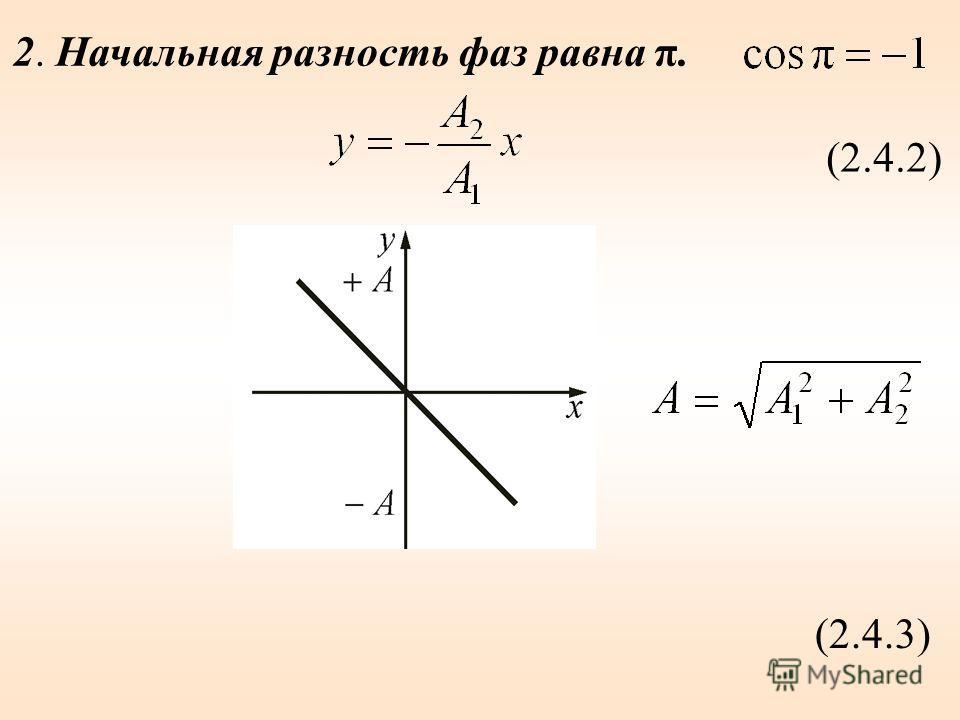 2. Начальная разность фаз равна π. (2.4.2) (2.4.3)