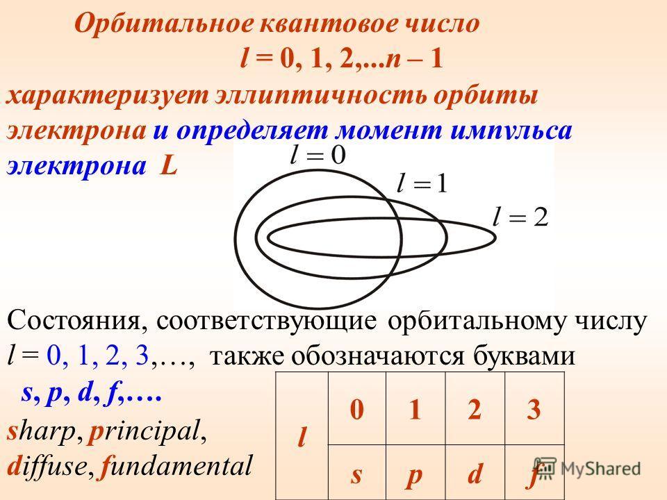 Главное квантовое число n характеризует расстояние электрона от ядра – радиус орбиты. х В атомной физике состояния электрона, соответствующие главному квантовому числу n, (n = 1, 2, 3, 4,…) принято обозначать буквами K, L, M, N,…. n 1234 KLMN