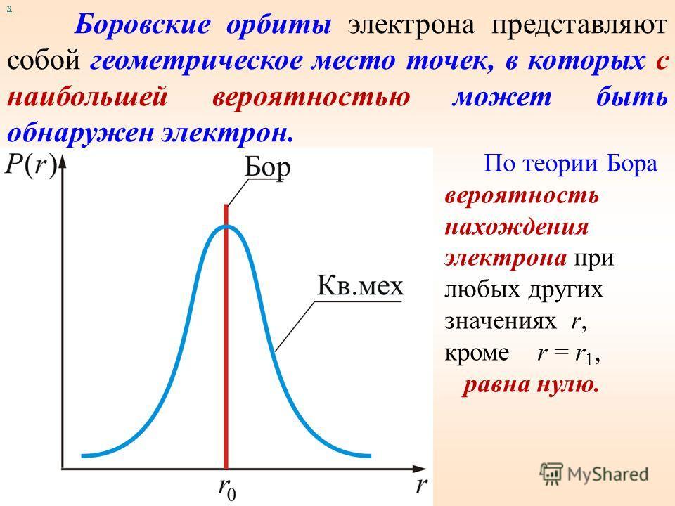 х Если вычислить наиболее вероятное расстояние от ядра для электрона в s –состоянии, получим: – это первый Боровский радиус в СИ: Для других значений n получим выражения, соответствующие следующим Боровским орбитам.