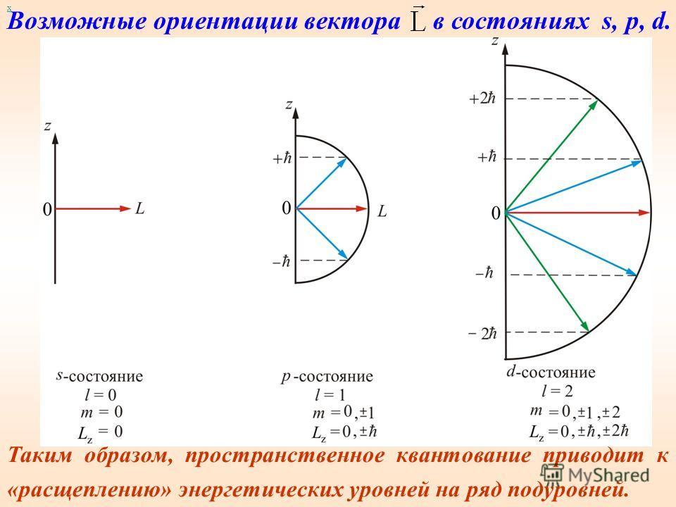 Определим величину модуля. Т.к. проекция не может быть больше модуля вектора, то, следовательно. Отсюда следует, что максимальное значение |m| = l (m – целое число). Итак, m тоже может принимать (2l + 1) значений (l = 0 дает одно «лишнее» значение),