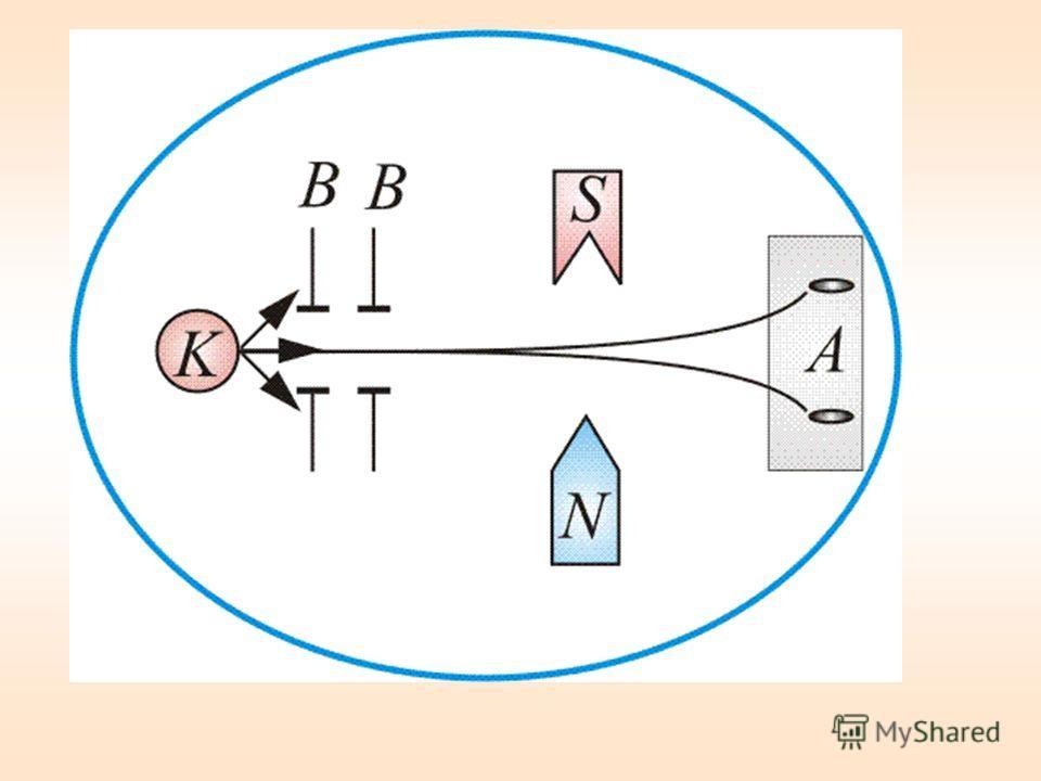 х Если бы момент импульса атома (и его магнитный момент ) мог принимать произвольные ориентации в пространстве, т.е. в магнитном поле, то можно было ожидать непрерывного распределения попаданий атомов серебра на фотопластинку с большой плотностью поп