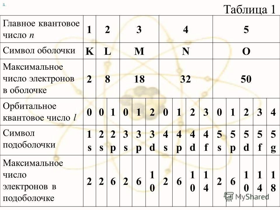 х Главное квантовое число n 12345 Символ оболочки KLMNO Максимальное число электронов в оболочке 28183250 Орбитальное квантовое число l 001012012301234 Символ подоболочки 1s1s 2s2s 2p2p 3s3s 3p3p 3d3d 4s4s 4p4p 4d4d 4f4f 5s5s 5p5p 5d5d 5f5f 5g5g Макс