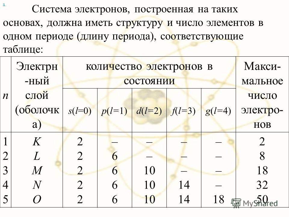 х n Электрн -ный слой (оболочк а) количество электронов в состоянии Макси- мальное число электро- нов s(l=0)p(l=1)d(l=2)f(l=3)g(l=4) 1234512345 KLMNOKLMNO 2222222222 –6666–6666 – 10 – 14 – 18 2 8 18 32 50 Система электронов, построенная на таких осно