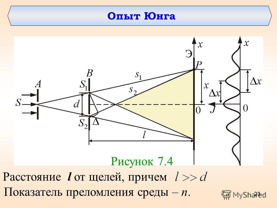 Опыт Юнга Рисунок 7.4 Расстояние l от щелей, причем Показатель преломления среды – n. 23