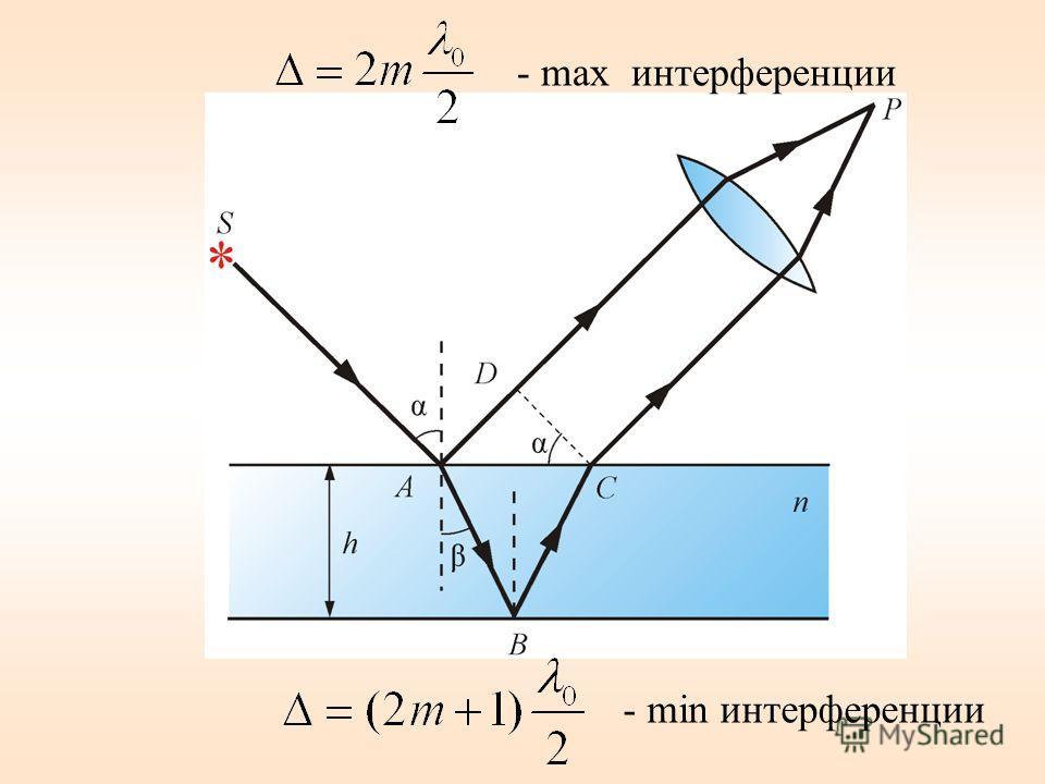 - max интерференции - min интерференции