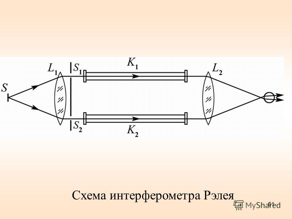 Схема интерферометра Рэлея 61