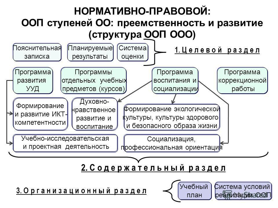 Планируемые результаты Учебный план Система оценки Пояснительная записка Система условий реализации ООП 1. Ц е л е в о й р а з д е л 2. С о д е р ж а т е л ь н ы й р а з д е л 3. О р г а н и з а ц и о н н ы й р а з д е л Формирование экологической ку